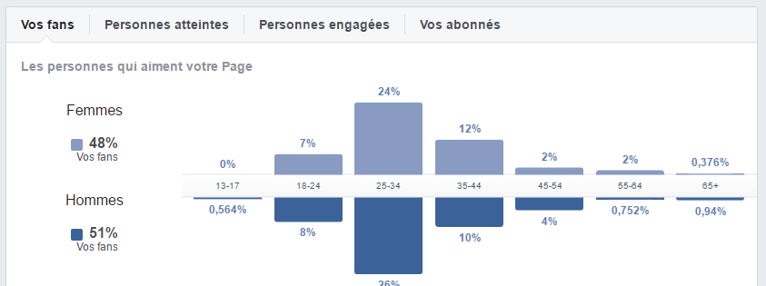stats-facebook-personnes.png