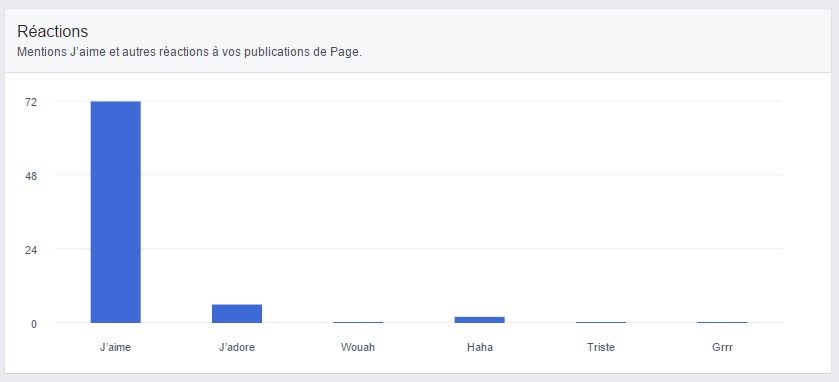 stats-facebook-reactions.png